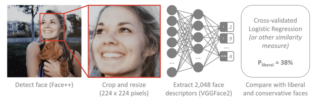 Disturbing Study Says Facial Recognition Can Determine Political Affiliation