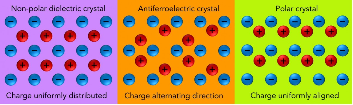 antiferroelectric