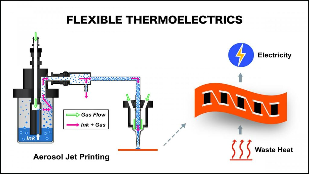 thermoelectric devices